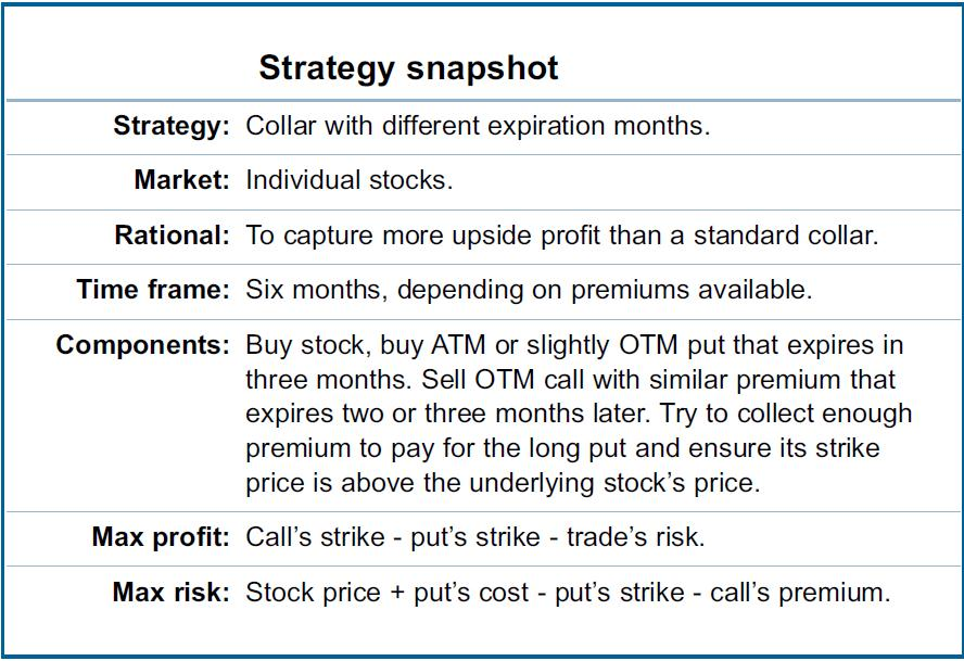 Collar Trade Strategy Snapshot