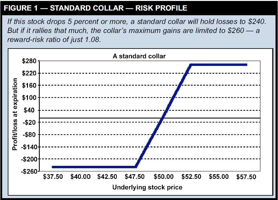 Standard Collar Risk Profile