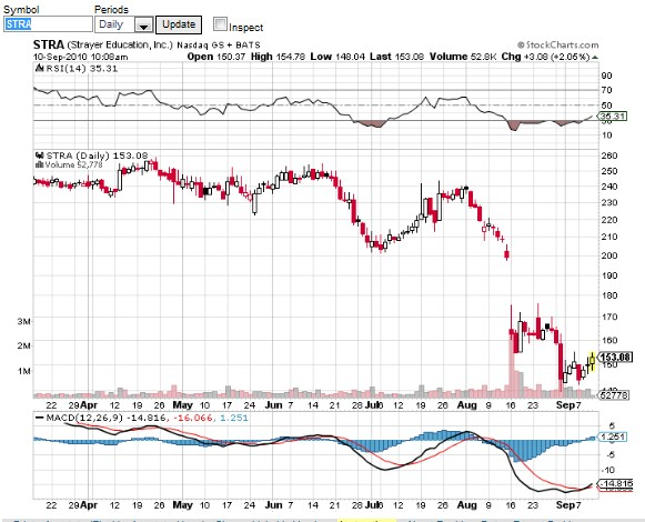 MACD example A Closer Look at Moving Average Crossovers MACD