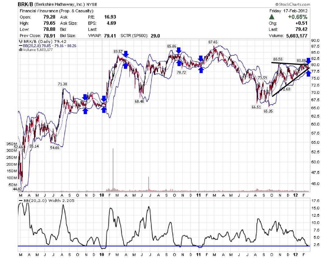 An interesting setup on the berkshire hathaway inc brk b another buycottarizona Images