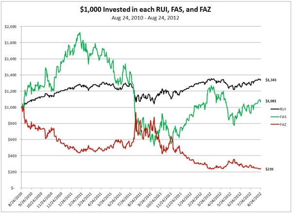 $1,000 Invested in each RUI, FAS, and FAZ