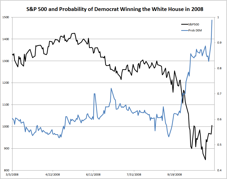 S&P 500 and Probability of Democrat Winning the White House in 2008