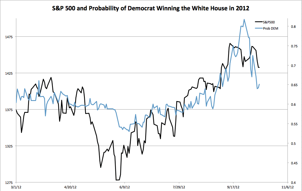 S&P500 and Probability of Democrat Winning the White House in 2012