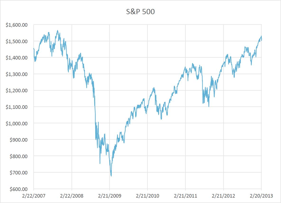 S&P 500 6 year chart