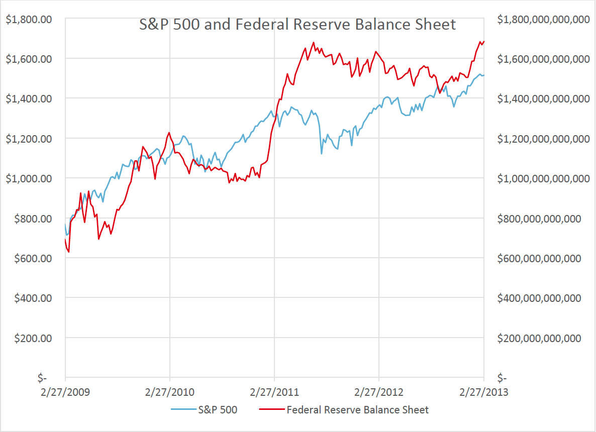 S&P 500 and Federal Reserve Balance Sheet