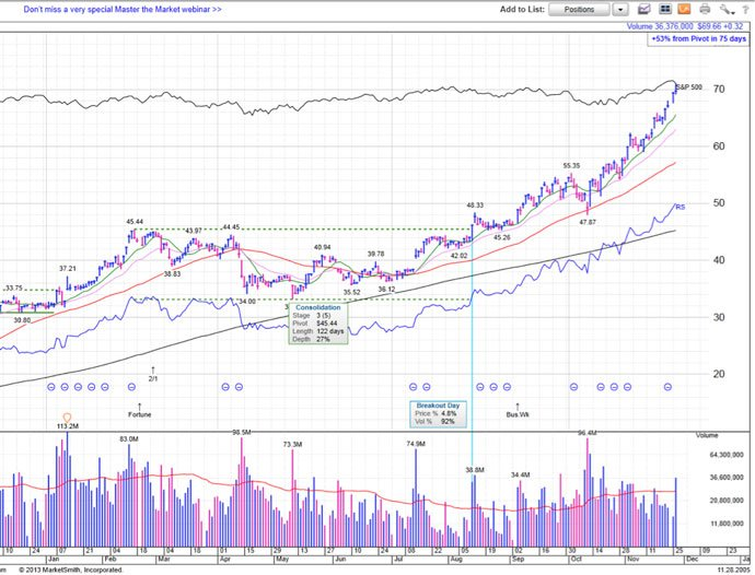 aapl-daily-chart-2005-11-20