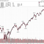 Five Reasons to be Cautious In this Market