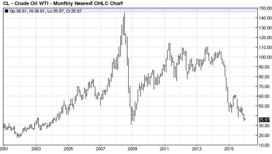 Eric-Crude Chart
