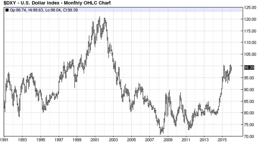 Eric-DXY Chart