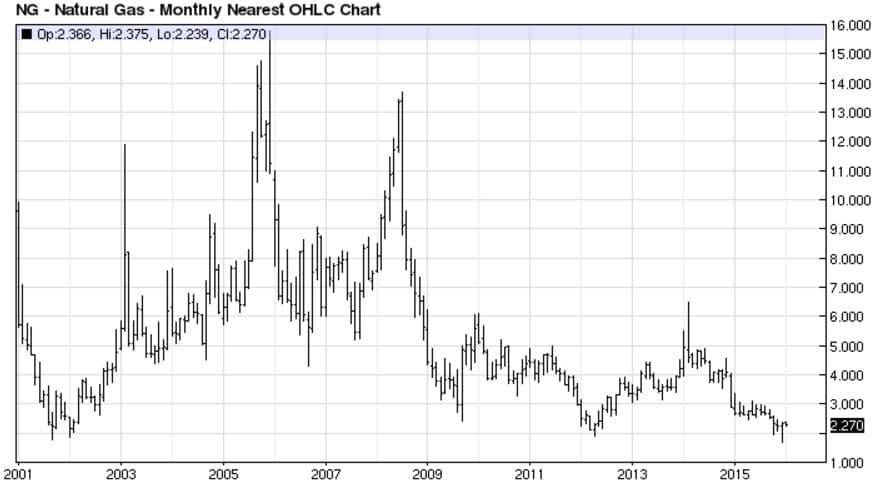 Eric-NG Chart