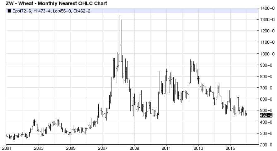 Eric-Wheat Chart